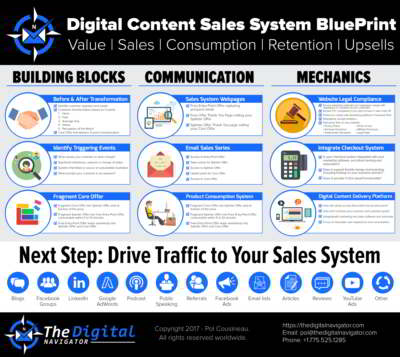 Digital content sales system blueprint course the digital navigator get your digital content sales system blueprint course malvernweather Image collections
