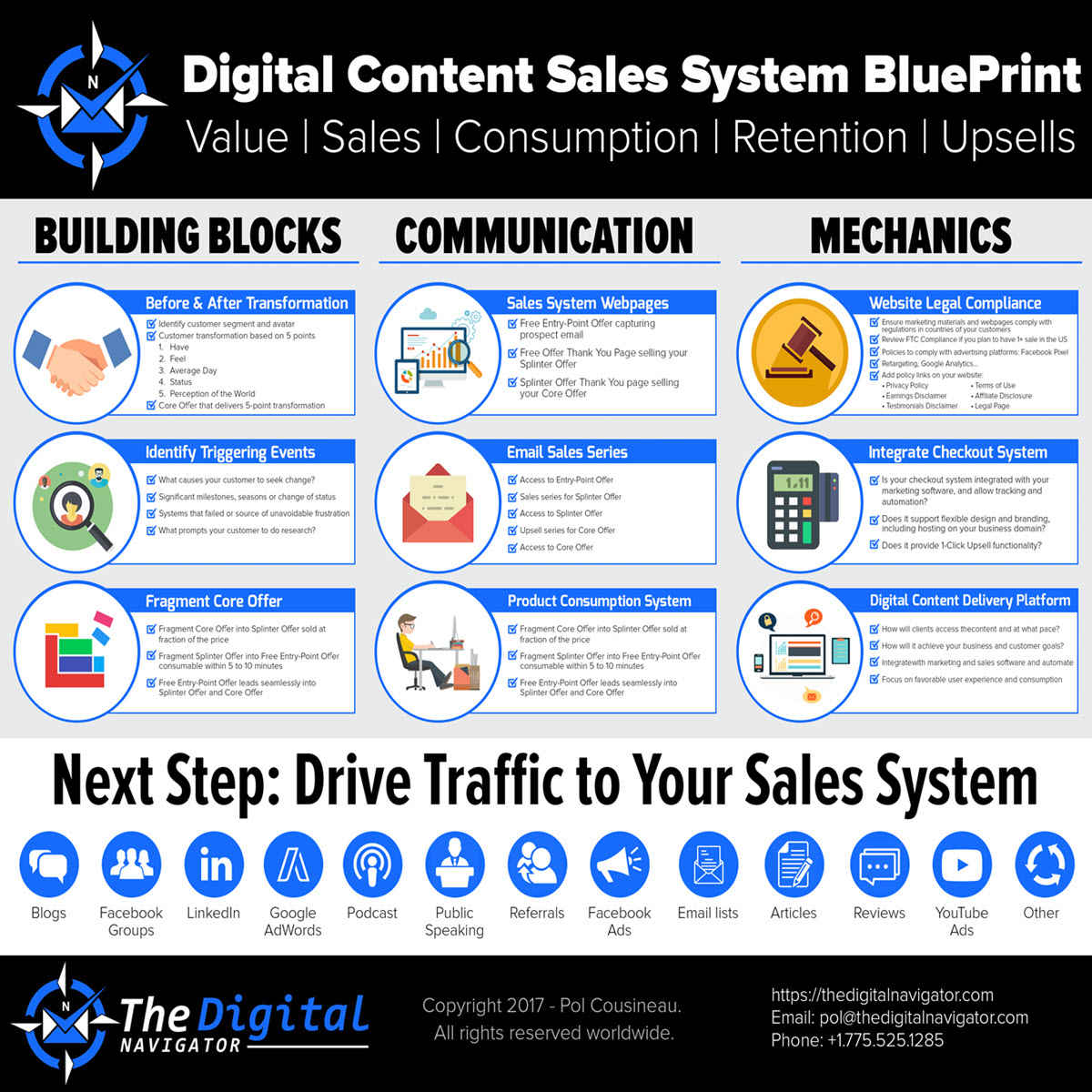 Digital content sales system blueprint course the digital navigator malvernweather Image collections