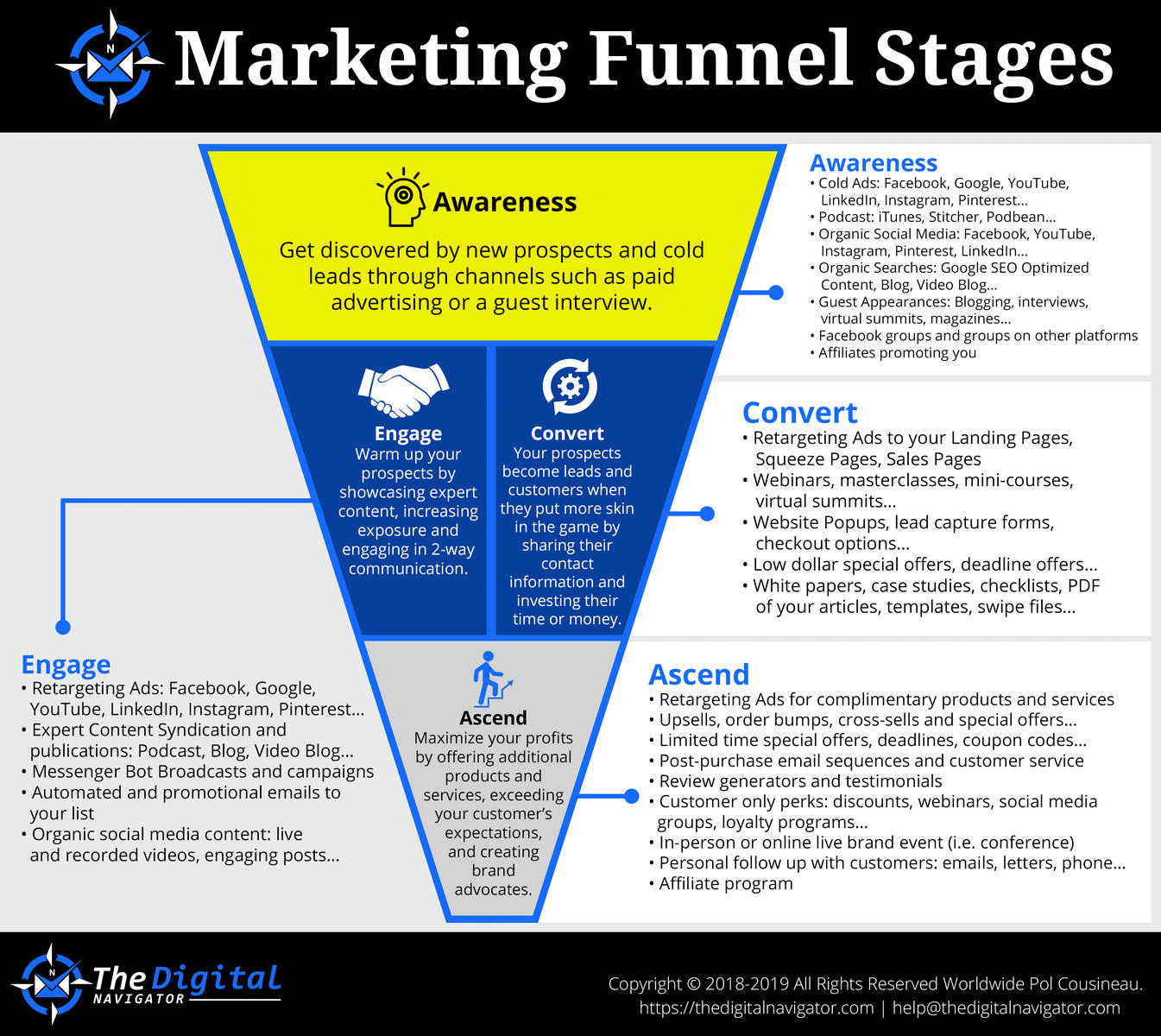 Infographic] Marketing Funnel Template for Digital Products